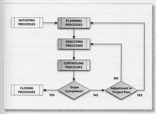 Knowledge Management Process Flow Chart: Expert Project Management - Knowledge Mapping and the Price of Knowledgerh:maxwideman.com,Chart